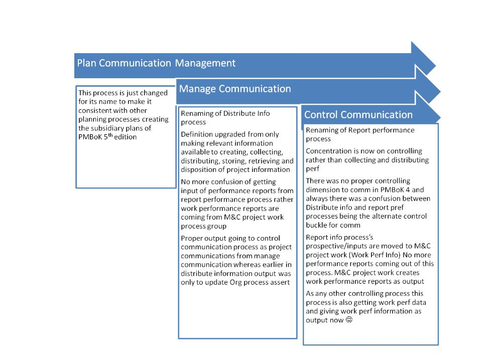 Pmbok 174 Guide Fifth Edition Communication And Stakeholder