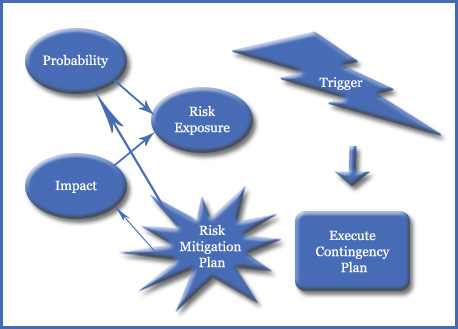 Difference between mitigation and contingency plan