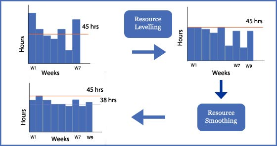 Difference between resource levelling and resource smoothing
