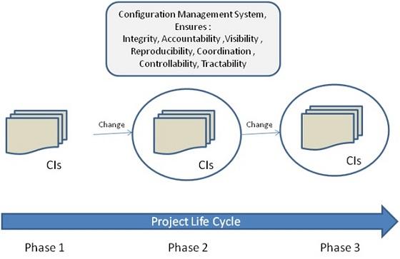 configuration management activities