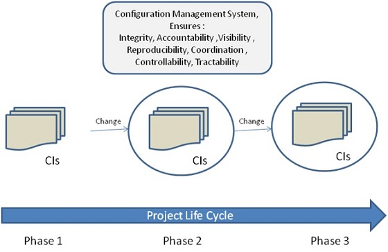 PMP Configuration management