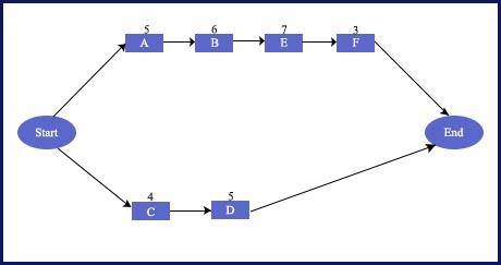 PMP-Blog-zero-one-method-1