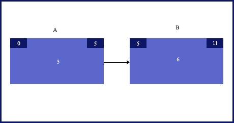 PMP-Blog-zero-one-method-3