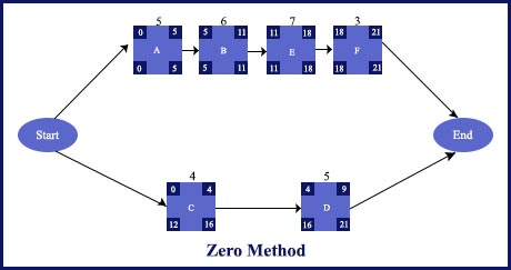 PMP-Blog-zero-one-method-5