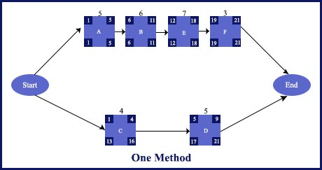 PMP-Blog-zero-one-method-6