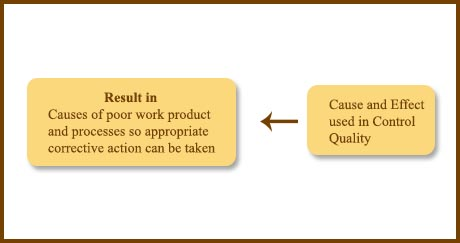 cause-and-effect-diagram-2