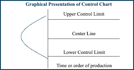 Control Chart as a Component of Seven Basic Quality Tool – Control Chart