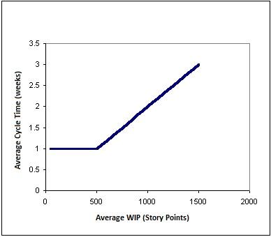 PMP Scatter Diagram