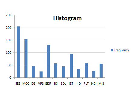 use of histogram in quality control