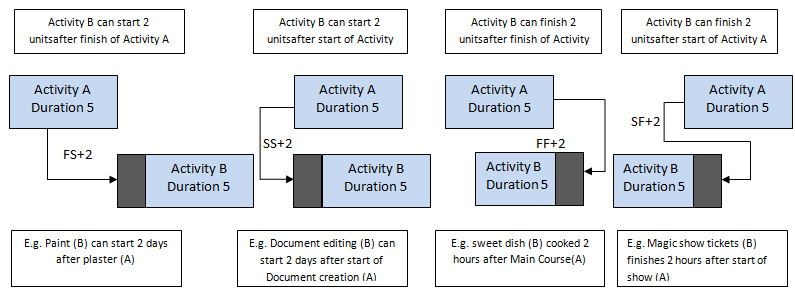 lag in project management
