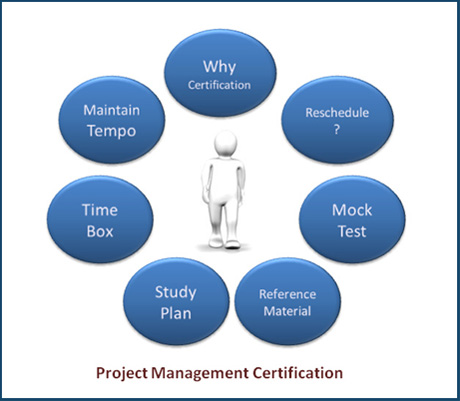 7 Effective Steps to Plan Your PMI® Certification