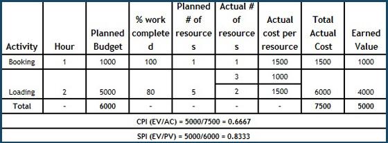 PMP- Typical-CPI-SPI