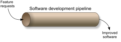 Software development pipeline