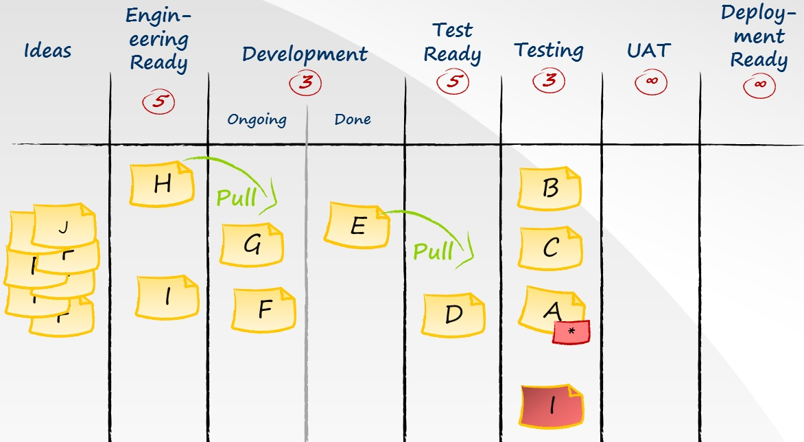 What Is Kanban A Card Board System Or A Method