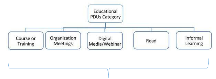 Educational PDUs Category