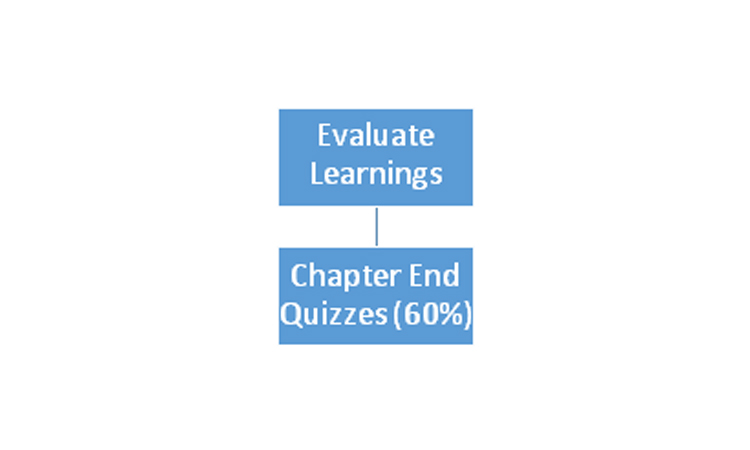 Evaluate Learnings