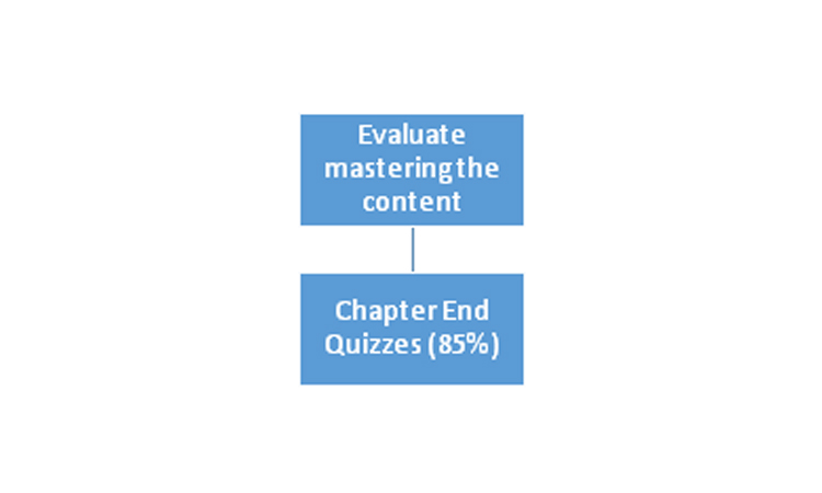 Evaluate mastering the content