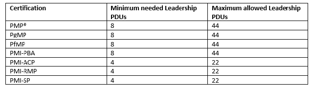 Minimum & Maximum Leadership PDUs