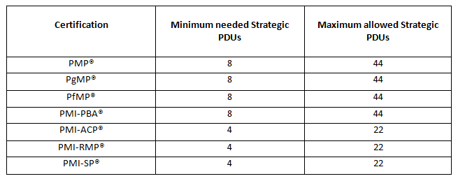 Minimum & Maximum Strategic PDU
