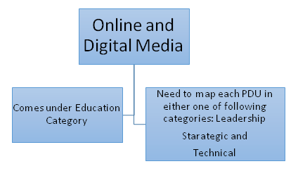 Online or Digital Media PDUs