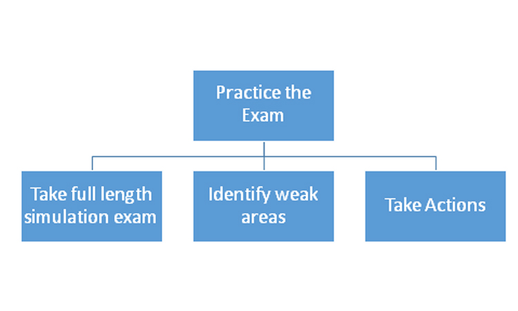 Practice Business Analysis Domains