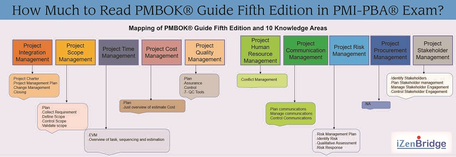 How Much to Read PMBOK® Guide Fifth Edition in PMI-PBA® Exam ...