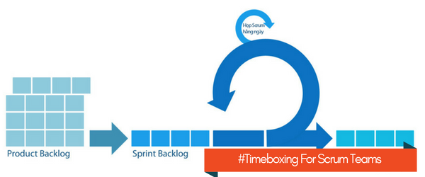 Timeboxing for Scrum Teams