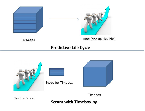 difference between a traditional project management and scrum
