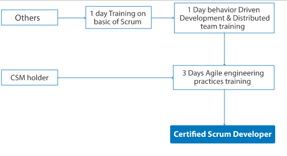 Learning path to certified Scrum Developer