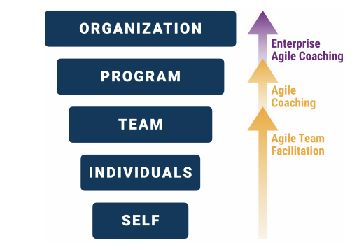 How ATF helps you up the leadership game?