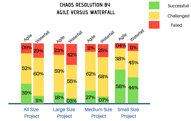 Chaos Resolution - Agile vs Waterfall