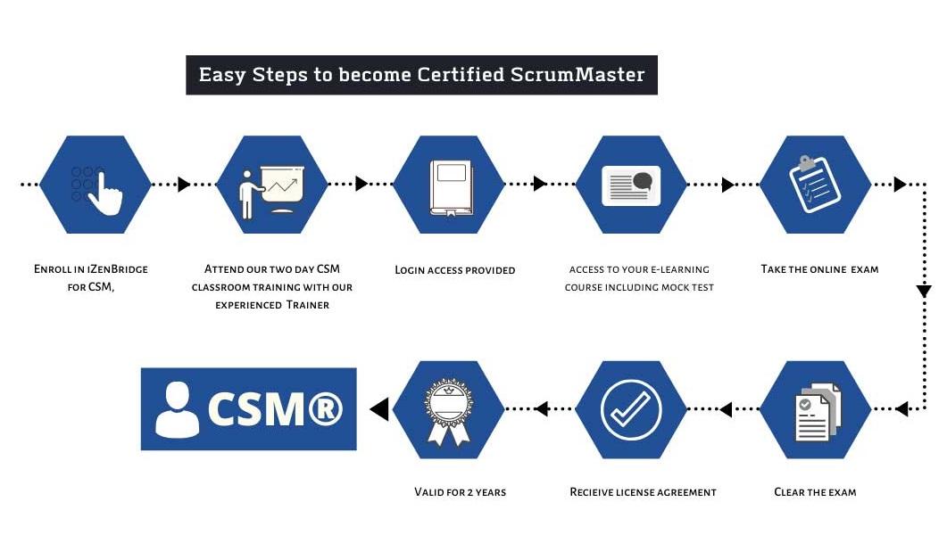 CSM-Journey
