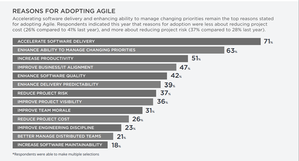 reasons for adopting agile