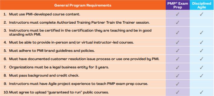 PMI Program Requirement